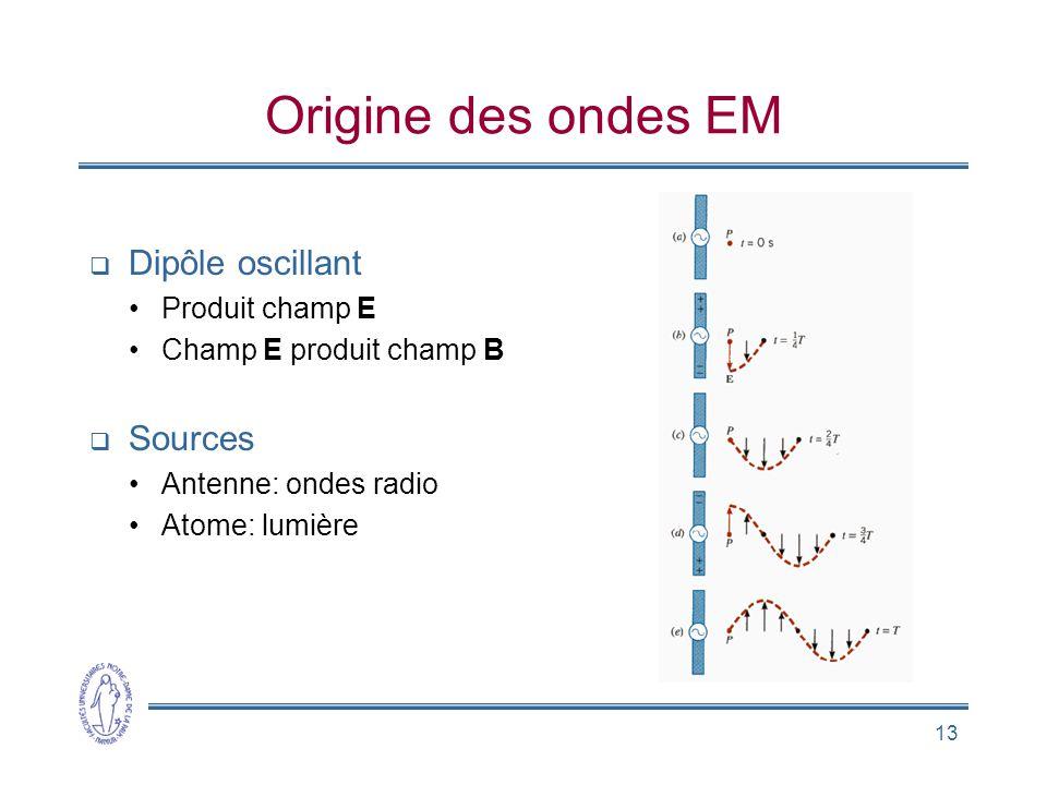 13 Origine des ondes EM Dipôle oscillant Produit champ E Champ E produit champ B Sources Antenne: ondes radio Atome: lumière