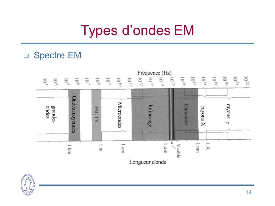 14 Types dondes EM Spectre EM