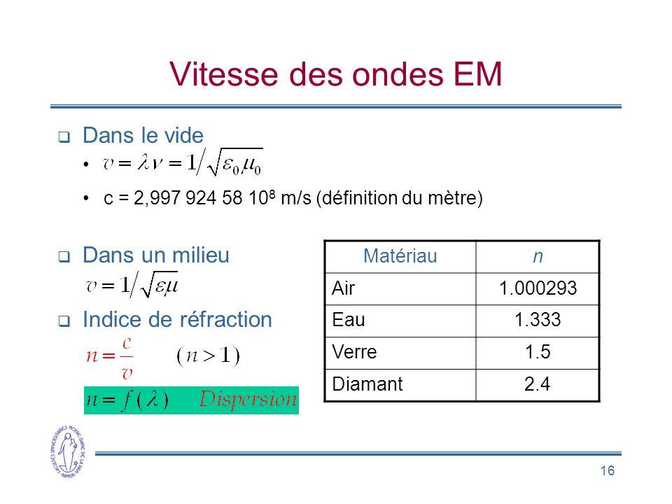 16 Vitesse des ondes EM Dans le vide c = 2,997 924 58 10 8 m/s (définition du mètre) Dans un milieu Indice de réfraction Matériaun Air1.000293 Eau1.333 Verre1.5 Diamant2.4