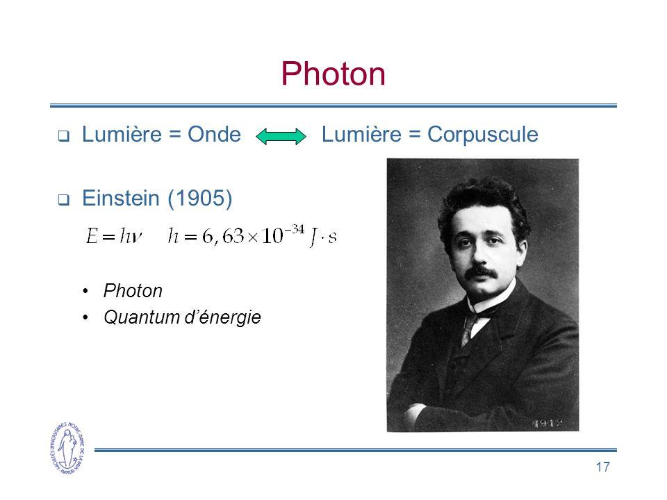 17 Photon Lumière = Onde Lumière = Corpuscule Einstein (1905) Photon Quantum dénergie