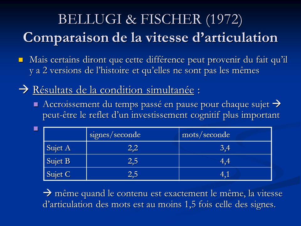 BELLUGI & FISCHER (1972) Comparaison de la vitesse darticulation Les signes semblent être plus longs à produire que les mots.
