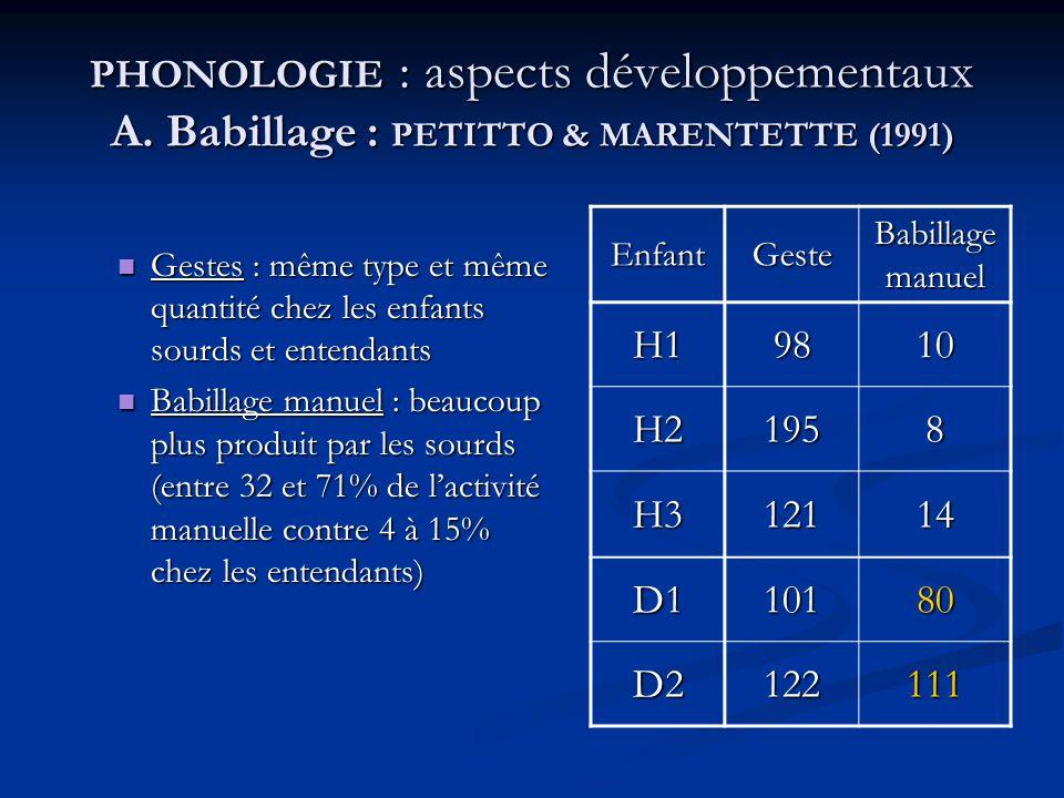 PHONOLOGIE : aspects développementaux A. Babillage : PETITTO & MARENTETTE (1991) Gestes : même type et même quantité chez les enfants sourds et entend