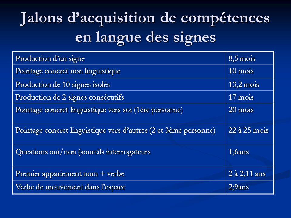 Jalons dacquisition de compétences en langue des signes Verbe de mouvement avec classificateur pour un objet incorporé 2;11 à 3;6ans Commentaire (négation de tête en association à la production dune phrase) 3ans Accord du verbe (radical+mvt+localisation) 3 à 3;6ans Appariement nom+verbe; utilisation de multiples paires 3 à3;11ans Utilisation de la répétition dun signe pour la marque de durée ou de fréquence 3 à 3;11ans Utilisation pronominale (classificateur) pour 2 tierces personnes 3;1 à 4;9mois Verbe de mouvement avec classificateur pour 2objets incorporés 3;4ans à 4;4ans Pointage référentiel abstrait de personnes ou dobjets non présents: une localisation 3;6ans