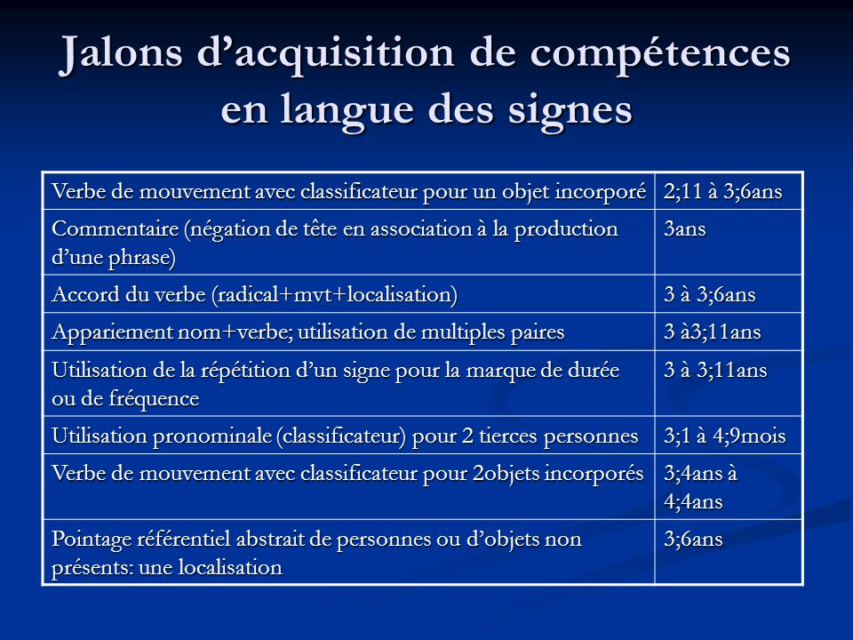 Jalons dacquisition de compétences en langue des signes Questions qui-quoi-où-quand-comment-pourquoi 3;6ans Récit à un rôle 3;6ans Marqueurs du conditionnel (si…alors) 3;11ans Distribution, action dun groupe de personnes (répétition du signe) 3;7 à 4;8ans Pointage référentiel abstrait de personnes ou dobjets non présents: plusieurs localisations 3;9 à 4;4ans Jeu de rôle, récit à plusieurs rôles 4;4ans Accord du verbe avec localisation abstraite 4;9ans Maîtrise complète des verbes de mouvement avec classificateurs incorporés 8-9ans