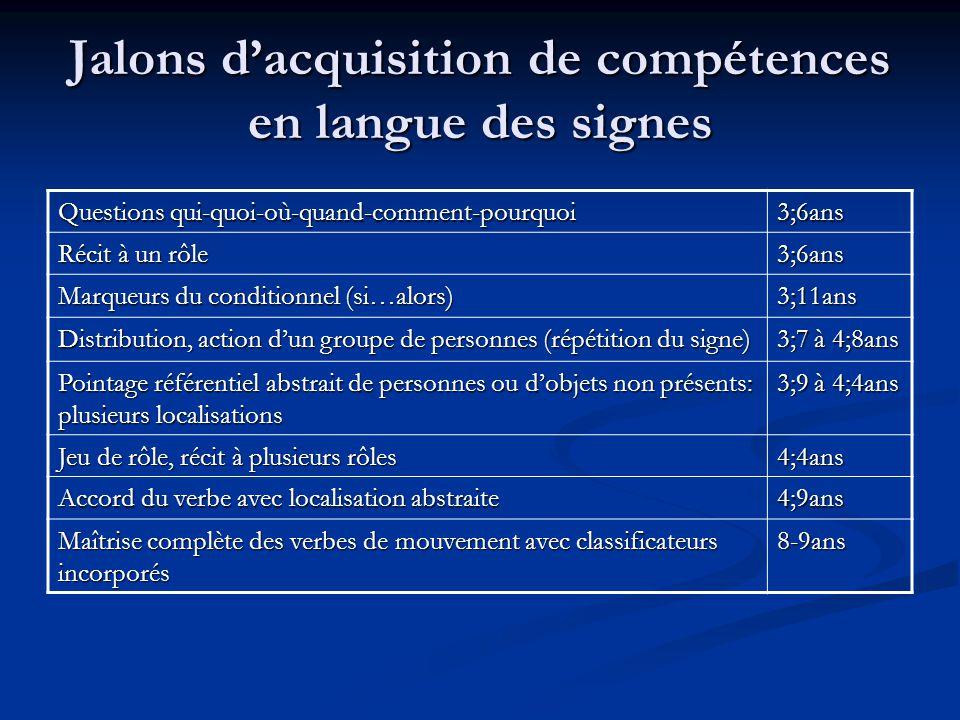 Conclusion Lévaluation des compétences en LS est actuellement encore difficile et les quelques études sur lacquisitions de la LS nont que rarement abouti à des tests standardisés dévaluation du niveau linguistique.