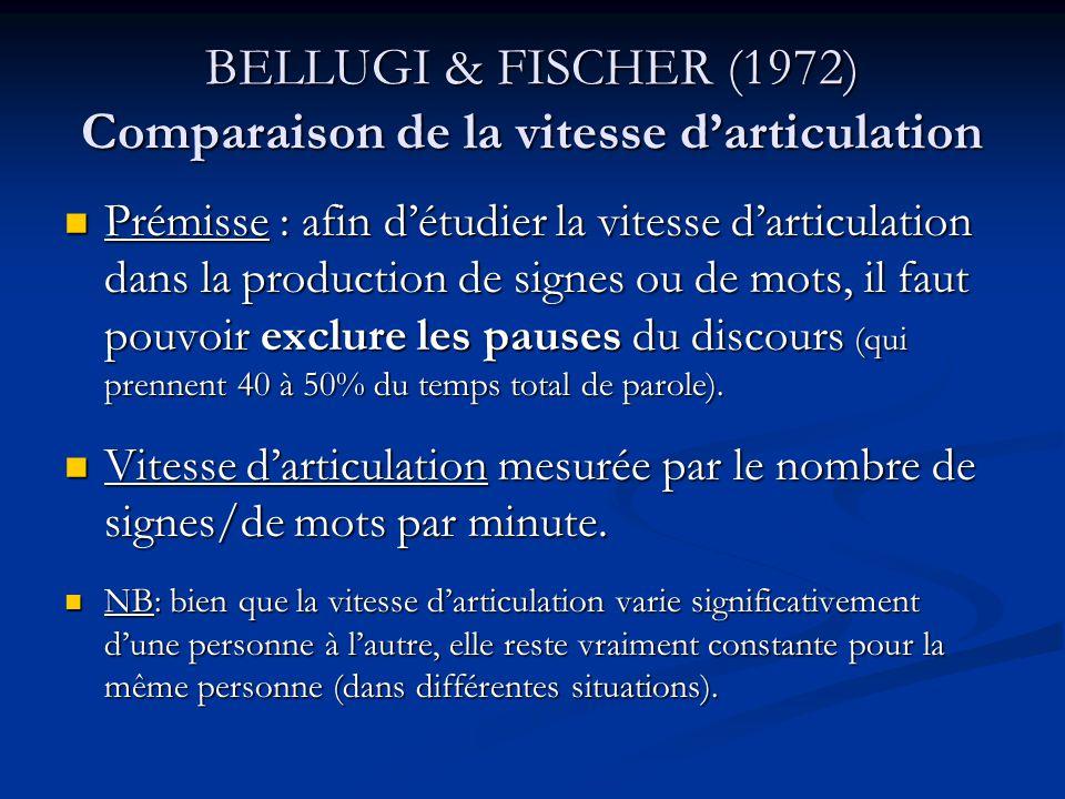 BELLUGI & FISCHER (1972) Comparaison de la vitesse darticulation Prémisse : afin détudier la vitesse darticulation dans la production de signes ou de