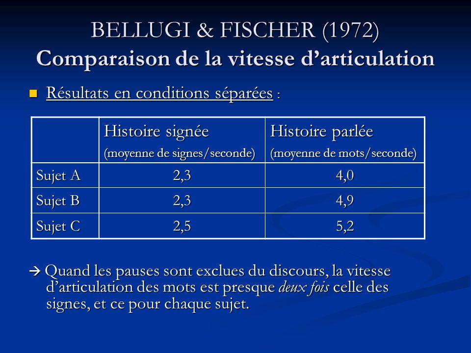 BELLUGI & FISCHER (1972) Comparaison de la vitesse darticulation Mais certains diront que cette différence peut provenir du fait quil y a 2 versions de lhistoire et quelles ne sont pas les mêmes Mais certains diront que cette différence peut provenir du fait quil y a 2 versions de lhistoire et quelles ne sont pas les mêmes Résultats de la condition simultanée : Résultats de la condition simultanée : Accroissement du temps passé en pause pour chaque sujet peut-être le reflet dun investissement cognitif plus important Accroissement du temps passé en pause pour chaque sujet peut-être le reflet dun investissement cognitif plus important même quand le contenu est exactement le même, la vitesse darticulation des mots est au moins 1,5 fois celle des signes.