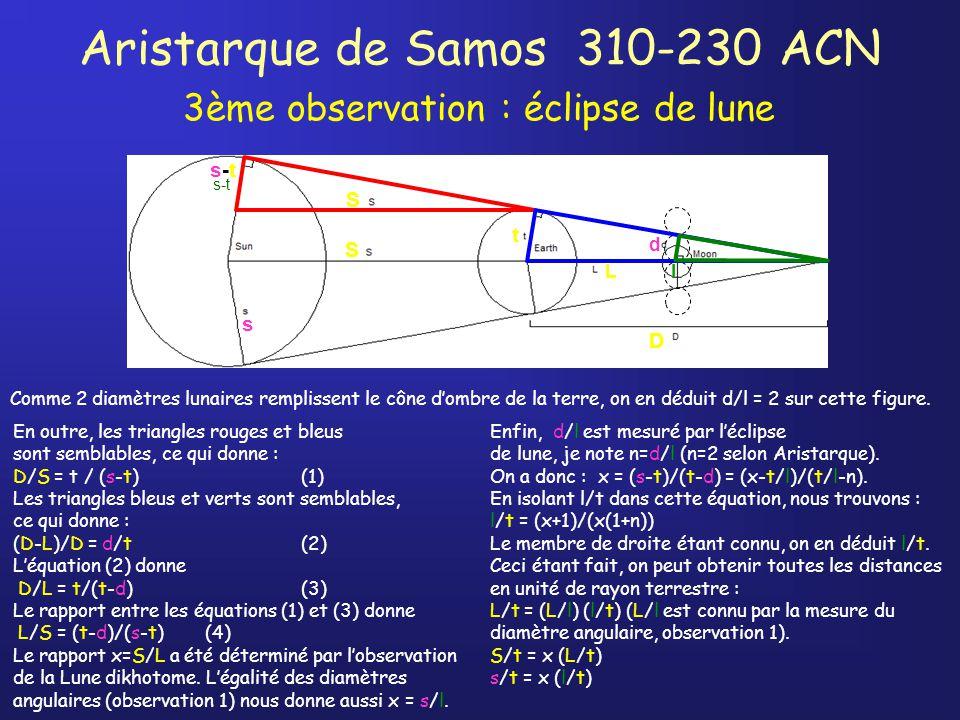 Aristarque de Samos 310-230 ACN 3ème observation : éclipse de lune s-t En outre, les triangles rouges et bleus sont semblables, ce qui donne : D/S = t / (s-t)(1) Les triangles bleus et verts sont semblables, ce qui donne : (D-L)/D = d/t(2) Léquation (2) donne D/L = t/(t-d)(3) Le rapport entre les équations (1) et (3) donne L/S = (t-d)/(s-t)(4) Le rapport x=S/L a été déterminé par lobservation de la Lune dikhotome.