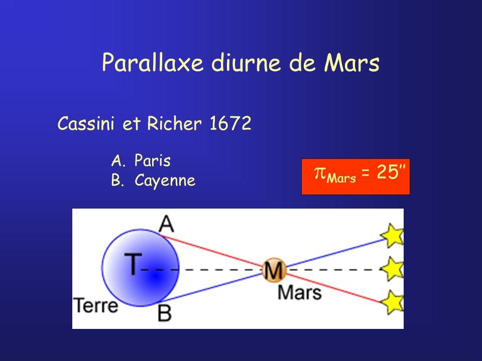 Parallaxe diurne de Mars A.Paris B.Cayenne Cassini et Richer 1672 Mars = 25