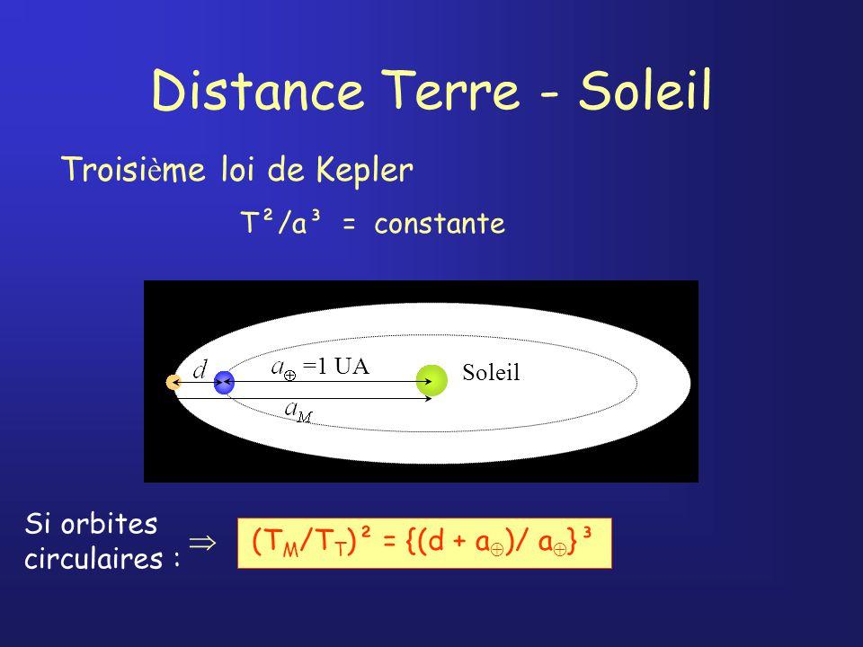 Distance Terre - Soleil Troisi è me loi de Kepler T²/a³ = constante (T M /T T )² = {(d + a )/ a }³ Soleil =1 UA Si orbites circulaires :