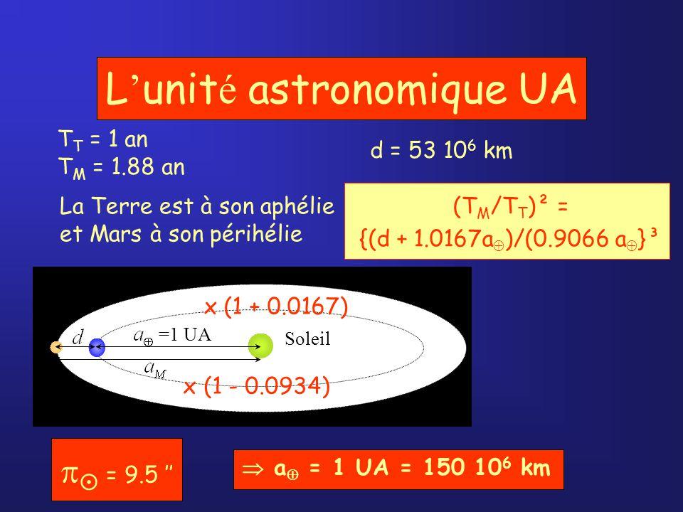 L unit é astronomique UA Soleil =1 UA T T = 1 an T M = 1.88 an d = 53 10 6 km a = 1 UA = 150 10 6 km La Terre est à son aphélie et Mars à son périhélie x (1 + 0.0167) x (1 - 0.0934) = 9.5 (T M /T T )² = {(d + 1.0167a )/(0.9066 a }³
