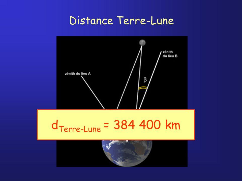 Lalande et La Caille 1751 Parallaxe Berlin Cap de Bonne Espérance d Terre-Lune = 384 400 km Distance Terre-Lune