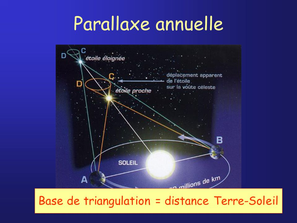 Parallaxe annuelle Base de triangulation = distance Terre-Soleil