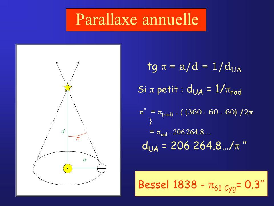 Parallaxe annuelle tg = a/d = 1/d UA = (rad).{ (360.