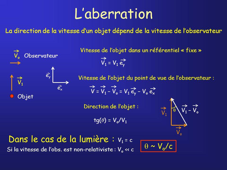 Laberration La direction de la vitesse dun objet dépend de la vitesse de lobservateur Vitesse de lobjet du point de vue de lobservateur : Objet V1V1 ObservateurVoVo Vitesse de lobjet dans un référentiel « fixe » V 1 = V 1 e y exex eyey V = V 1 – V o = V 1 e y – V o e x Direction de lobjet : tg( ) = V o /V 1 V1V1 VoVo V 1 – V o Dans le cas de la lumière : V 1 = c Si la vitesse de lobs.