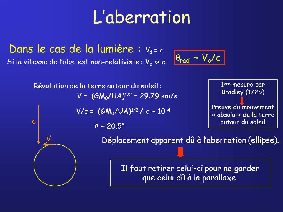 Laberration Dans le cas de la lumière : V 1 = c Si la vitesse de lobs.