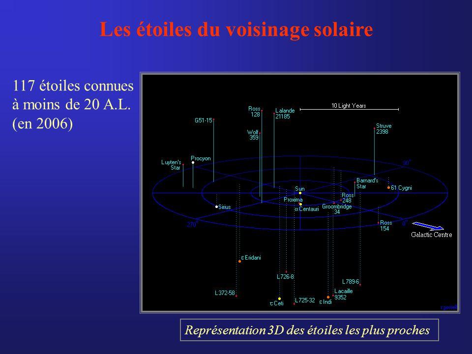 Les étoiles du voisinage solaire 117 étoiles connues à moins de 20 A.L.