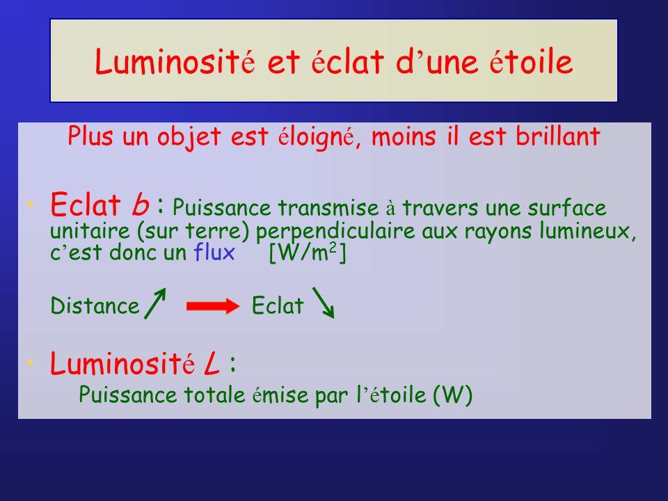 Luminosit é et é clat d une é toile Plus un objet est é loign é, moins il est brillant Eclat b : Puissance transmise à travers une surface unitaire (sur terre) perpendiculaire aux rayons lumineux, c est donc un flux [W/m 2 ] Distance Eclat Luminosit é L : Puissance totale é mise par l é toile (W)
