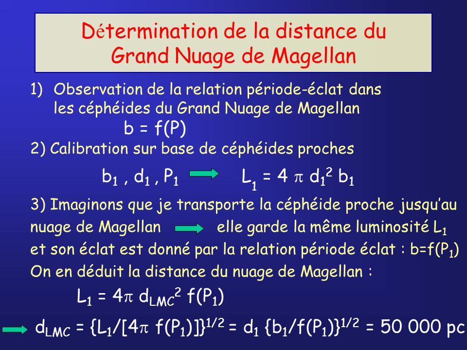 1)Observation de la relation période-éclat dans les céphéides du Grand Nuage de Magellan b = f(P) 2) Calibration sur base de céphéides proches D é termination de la distance du Grand Nuage de Magellan d LMC = {L 1 /[4 f(P 1 )]} 1/2 = d 1 {b 1 /f(P 1 )} 1/2 = 50 000 pc b 1, d 1, P 1 L 1 = 4 d 1 2 b 1 3) Imaginons que je transporte la céphéide proche jusquau nuage de Magellanelle garde la même luminosité L 1 et son éclat est donné par la relation période éclat : b=f(P 1 ) On en déduit la distance du nuage de Magellan : L 1 = 4 d LMC 2 f(P 1 )