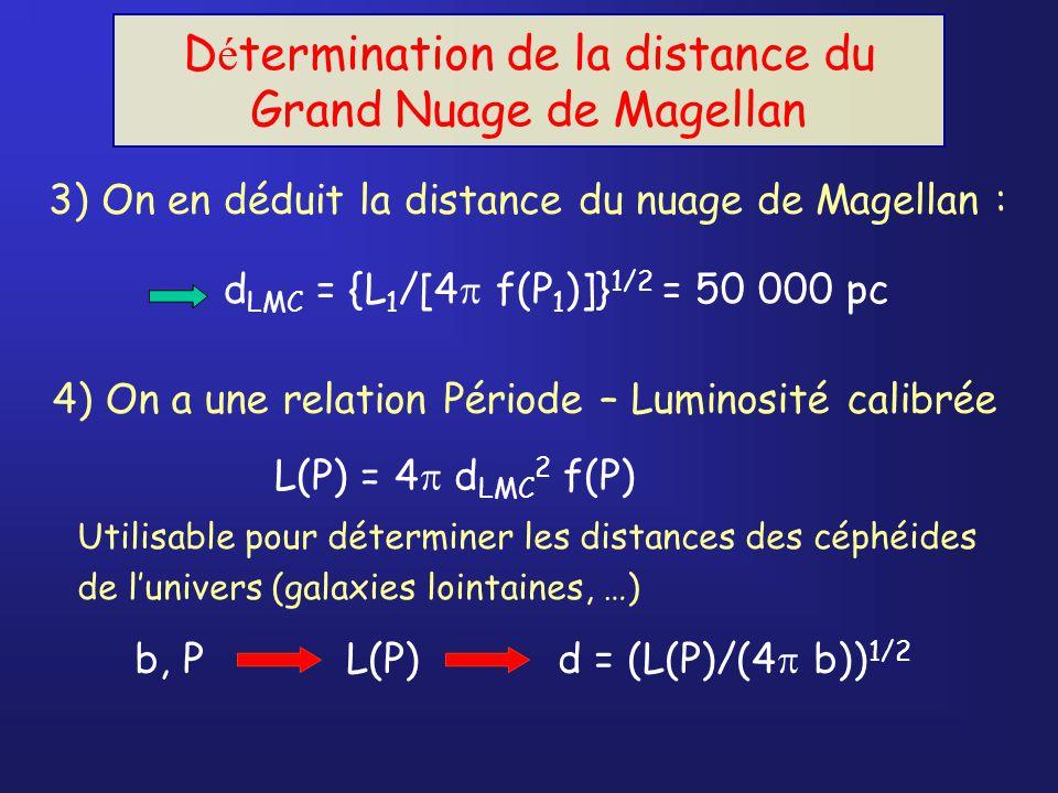 D é termination de la distance du Grand Nuage de Magellan d LMC = {L 1 /[4 f(P 1 )]} 1/2 = 50 000 pc 3) On en déduit la distance du nuage de Magellan : 4) On a une relation Période – Luminosité calibrée L(P) = 4 d LMC 2 f(P) Utilisable pour déterminer les distances des céphéides de lunivers (galaxies lointaines, …) b, PL(P)d = (L(P)/(4 b)) 1/2