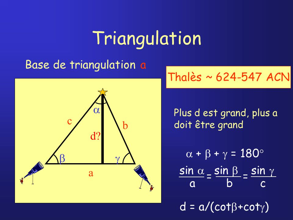 Base de triangulation = R Terre Parallaxe diurne Mars Terre d Angle entre la direction topocentrique et la direction géocentrique de lastre d = R Terre sin z / sin