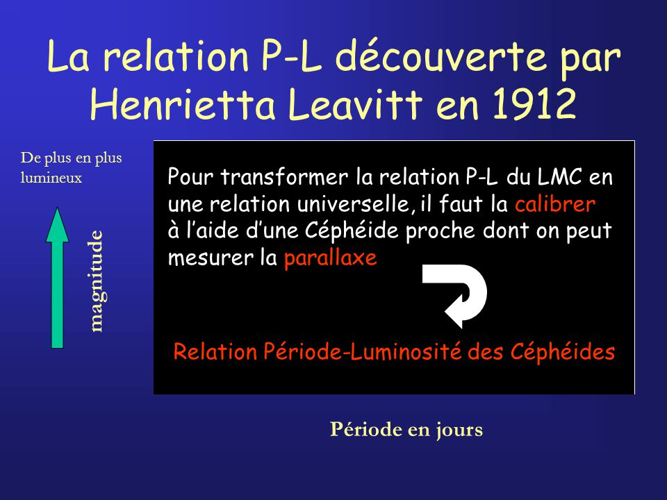 La relation P-L découverte par Henrietta Leavitt en 1912 magnitude Période en jours De plus en plus lumineux Pour transformer la relation P-L du LMC en une relation universelle, il faut la calibrer à laide dune Céphéide proche dont on peut mesurer la parallaxe Relation Période-Luminosité des Céphéides