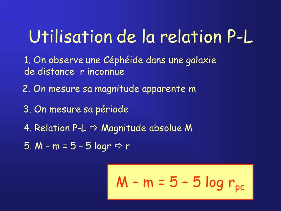 Utilisation de la relation P-L 1.
