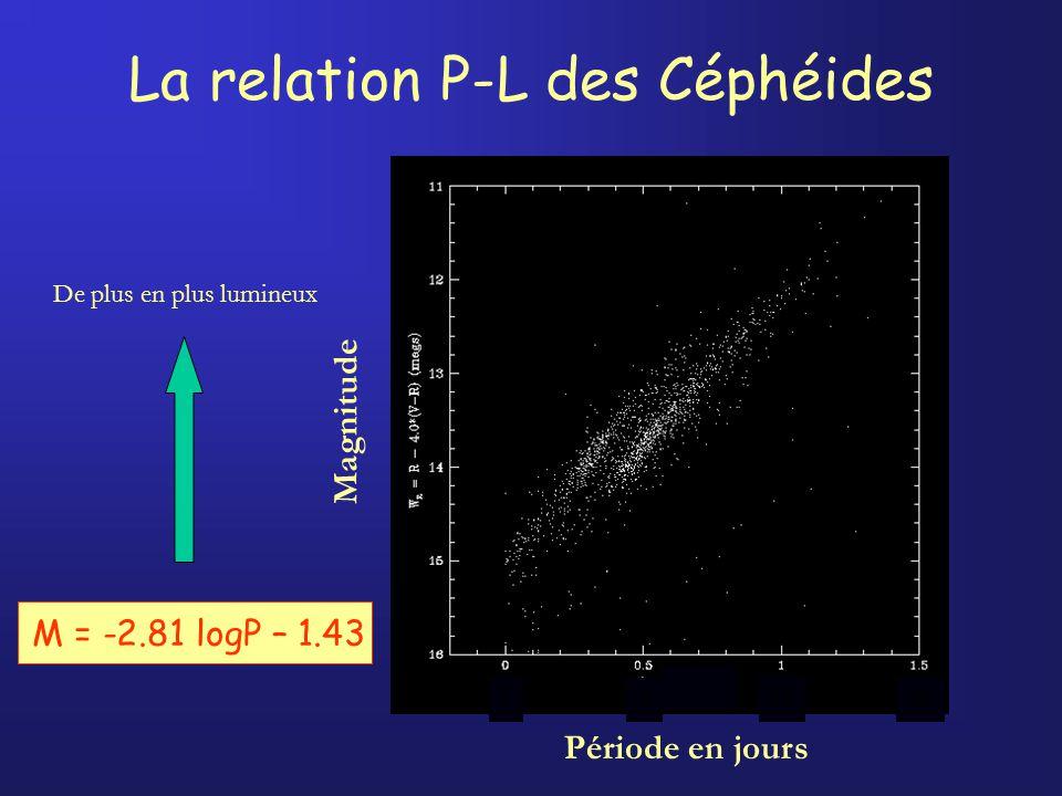 La relation P-L des Céphéides De plus en plus lumineux Magnitude 1 3 10 30 Période en jours M = -2.81 logP – 1.43