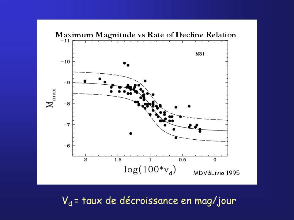 V d = taux de décroissance en mag/jour MMRD