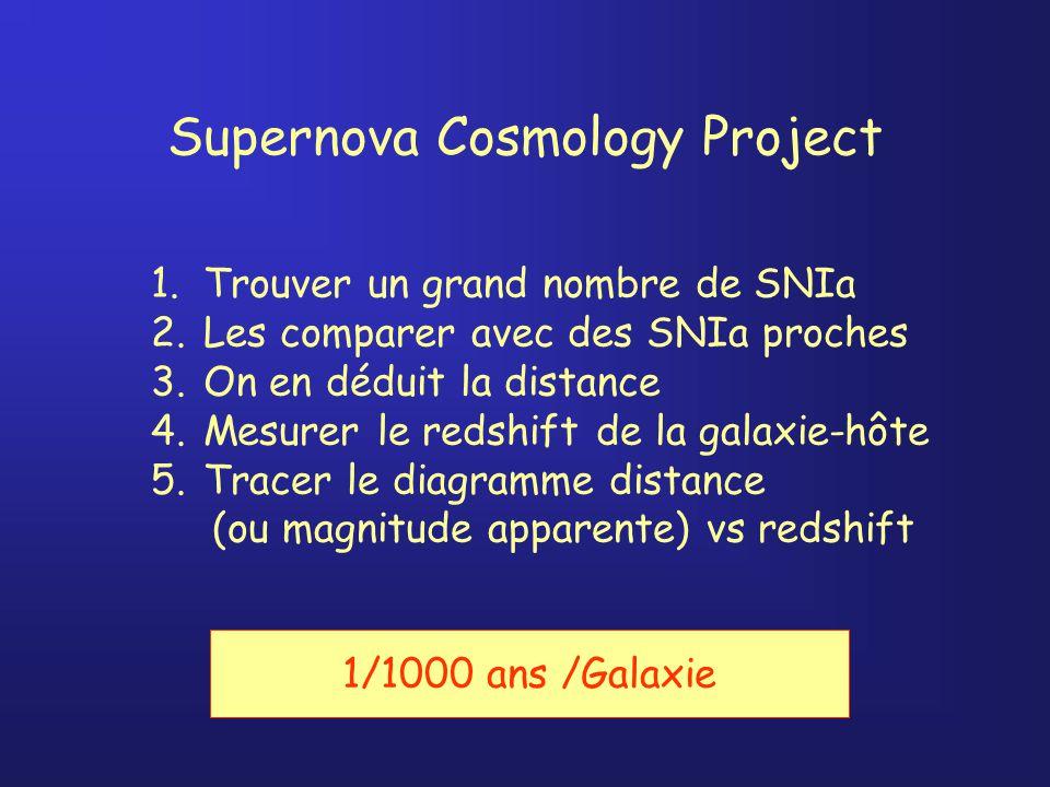 Supernova Cosmology Project 1.Trouver un grand nombre de SNIa 2.Les comparer avec des SNIa proches 3.On en déduit la distance 4.Mesurer le redshift de la galaxie-hôte 5.Tracer le diagramme distance (ou magnitude apparente) vs redshift 1/1000 ans /Galaxie