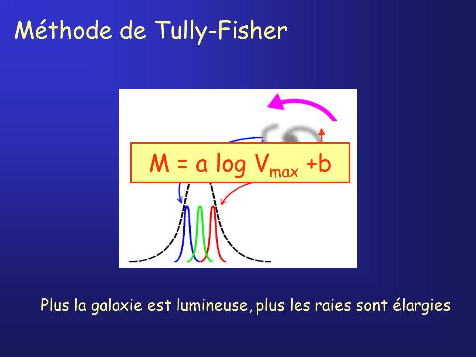 Méthode de Tully-Fisher Plus la galaxie est lumineuse, plus les raies sont élargies M = a log V max +b