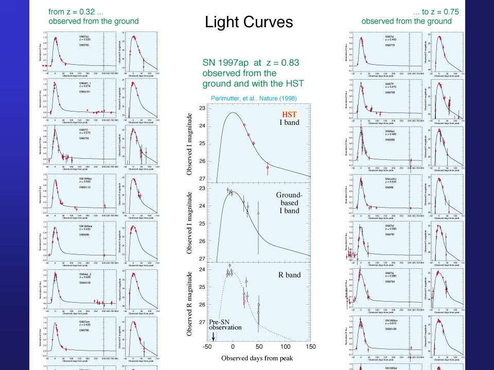 Light curves