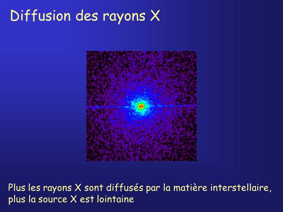 Diffusion des rayons X Plus les rayons X sont diffusés par la matière interstellaire, plus la source X est lointaine