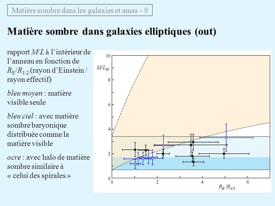 Matière sombre dans galaxies elliptiques (out) Matière sombre dans les galaxies et amas - 9 rapport M/L à lintérieur de lanneau en fonction de R E /R 1/2 (rayon dEinstein / rayon effectif) bleu moyen : matière visible seule bleu ciel : avec matière sombre baryonique distribuée comme la matière visible ocre : avec halo de matière sombre similaire à « celui des spirales »