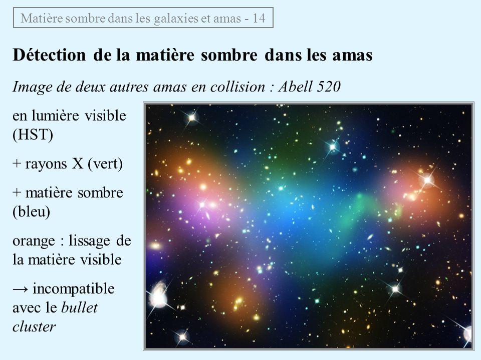 Détection de la matière sombre dans les amas Image de deux autres amas en collision : Abell 520 en lumière visible (HST) + rayons X (vert) + matière sombre (bleu) orange : lissage de la matière visible incompatible avec le bullet cluster Matière sombre dans les galaxies et amas - 14