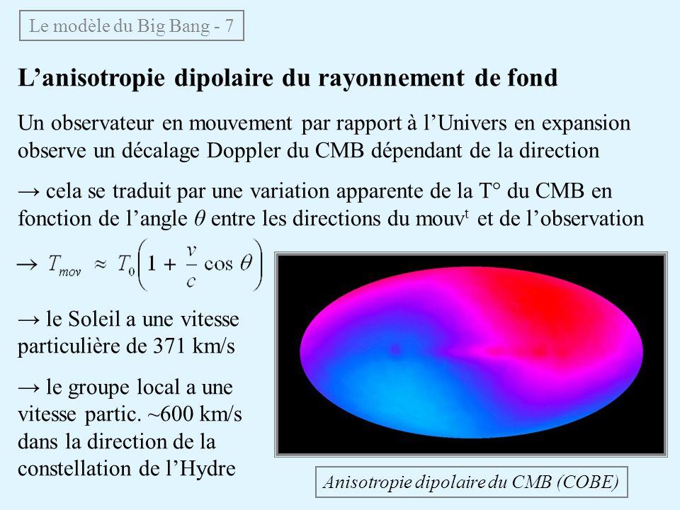 Lanisotropie dipolaire du rayonnement de fond Un observateur en mouvement par rapport à lUnivers en expansion observe un décalage Doppler du CMB dépendant de la direction cela se traduit par une variation apparente de la T° du CMB en fonction de langle θ entre les directions du mouv t et de lobservation Le modèle du Big Bang - 7 Anisotropie dipolaire du CMB (COBE) le Soleil a une vitesse particulière de 371 km/s le groupe local a une vitesse partic.