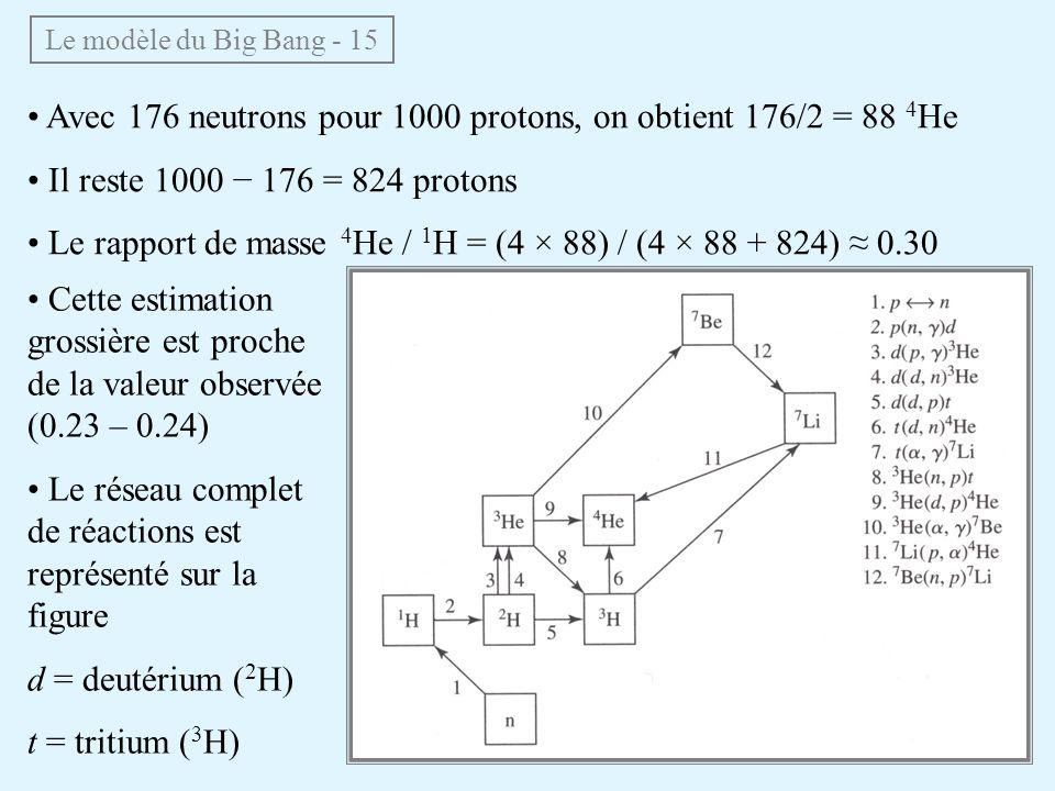 Avec 176 neutrons pour 1000 protons, on obtient 176/2 = 88 4 He Il reste 1000 176 = 824 protons Le rapport de masse 4 He / 1 H = (4 × 88) / (4 × 88 + 824) 0.30 Le modèle du Big Bang - 15 Cette estimation grossière est proche de la valeur observée (0.23 – 0.24) Le réseau complet de réactions est représenté sur la figure d = deutérium ( 2 H) t = tritium ( 3 H)