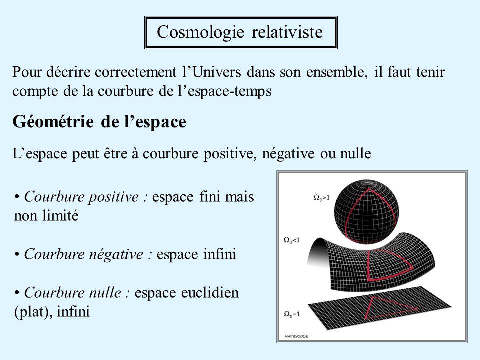 Pour décrire correctement lUnivers dans son ensemble, il faut tenir compte de la courbure de lespace-temps Géométrie de lespace Lespace peut être à courbure positive, négative ou nulle Courbure positive : espace fini mais non limité Courbure négative : espace infini Courbure nulle : espace euclidien (plat), infini Cosmologie relativiste