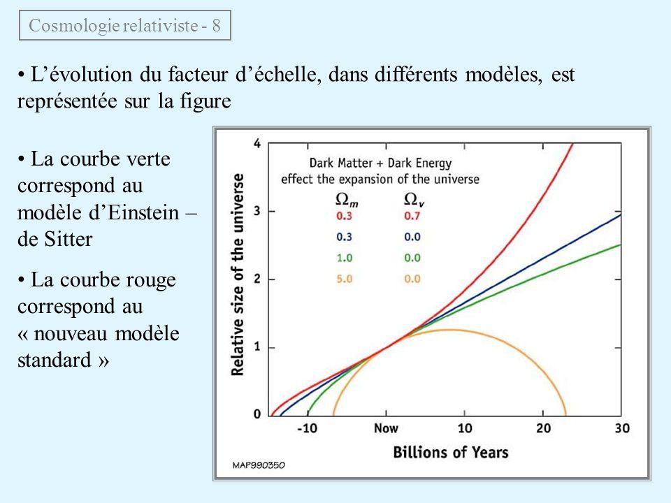 Lévolution du facteur déchelle, dans différents modèles, est représentée sur la figure Cosmologie relativiste - 8 La courbe verte correspond au modèle dEinstein – de Sitter La courbe rouge correspond au « nouveau modèle standard »