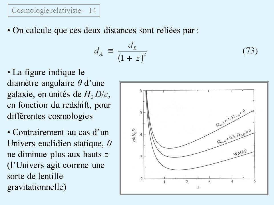 On calcule que ces deux distances sont reliées par : Cosmologie relativiste - 14 La figure indique le diamètre angulaire θ dune galaxie, en unités de H 0 D/c, en fonction du redshift, pour différentes cosmologies Contrairement au cas dun Univers euclidien statique, θ ne diminue plus aux hauts z (lUnivers agit comme une sorte de lentille gravitationnelle)