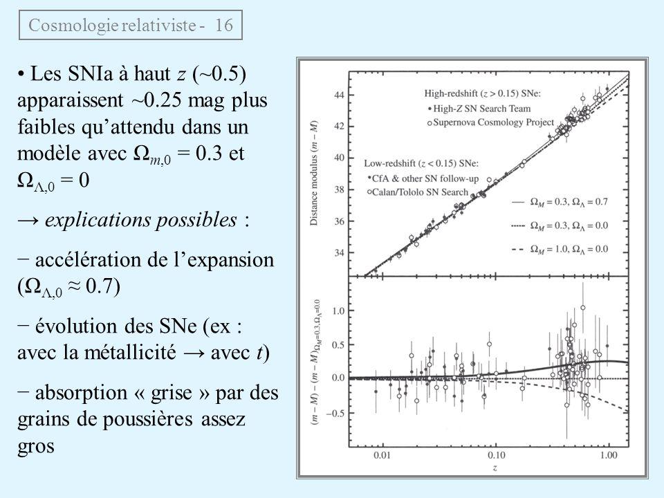 Cosmologie relativiste - 16 Les SNIa à haut z (~0.5) apparaissent ~0.25 mag plus faibles quattendu dans un modèle avec Ω m,0 = 0.3 et Ω Λ,0 = 0 explications possibles : accélération de lexpansion (Ω Λ,0 0.7) évolution des SNe (ex : avec la métallicité avec t) absorption « grise » par des grains de poussières assez gros