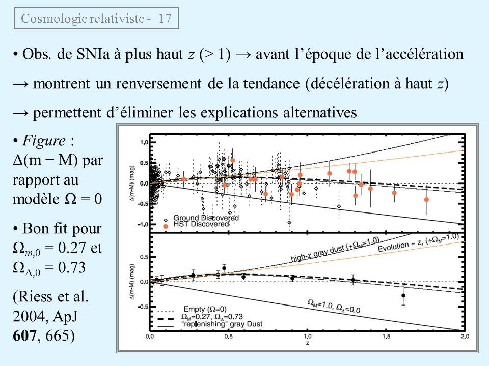 Cosmologie relativiste - 17 Obs. de SNIa à plus haut z (> 1) avant lépoque de laccélération montrent un renversement de la tendance (décélération à ha