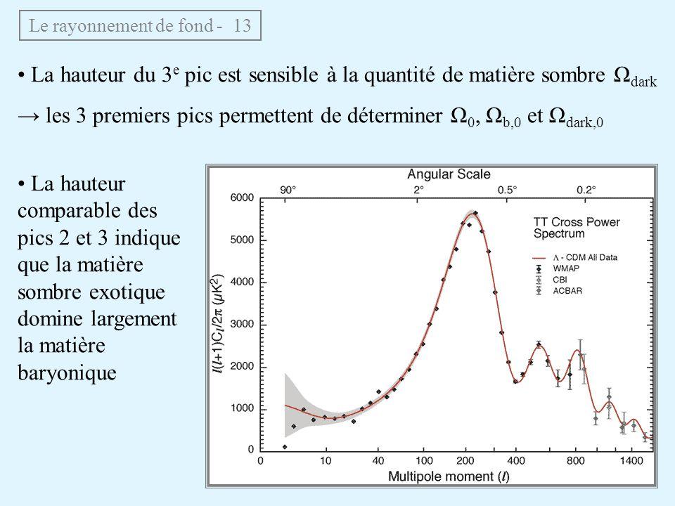 Le rayonnement de fond - 13 La hauteur du 3 e pic est sensible à la quantité de matière sombre Ω dark les 3 premiers pics permettent de déterminer Ω 0, Ω b,0 et Ω dark,0 La hauteur comparable des pics 2 et 3 indique que la matière sombre exotique domine largement la matière baryonique