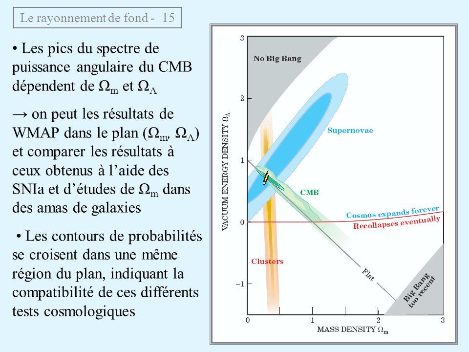 Le rayonnement de fond - 15 Les pics du spectre de puissance angulaire du CMB dépendent de Ω m et Ω Λ on peut les résultats de WMAP dans le plan (Ω m, Ω Λ ) et comparer les résultats à ceux obtenus à laide des SNIa et détudes de Ω m dans des amas de galaxies Les contours de probabilités se croisent dans une même région du plan, indiquant la compatibilité de ces différents tests cosmologiques