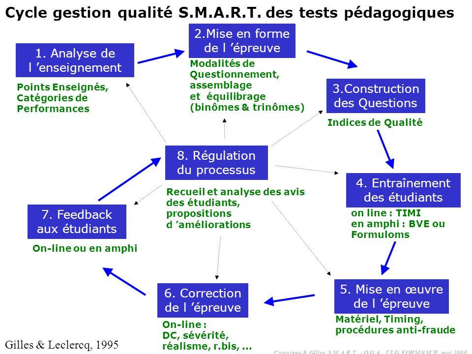 1. Analyse de l enseignement Points Enseignés, Catégories de Performances 2.Mise en forme de l épreuve Modalités de Questionnement, assemblage et équi