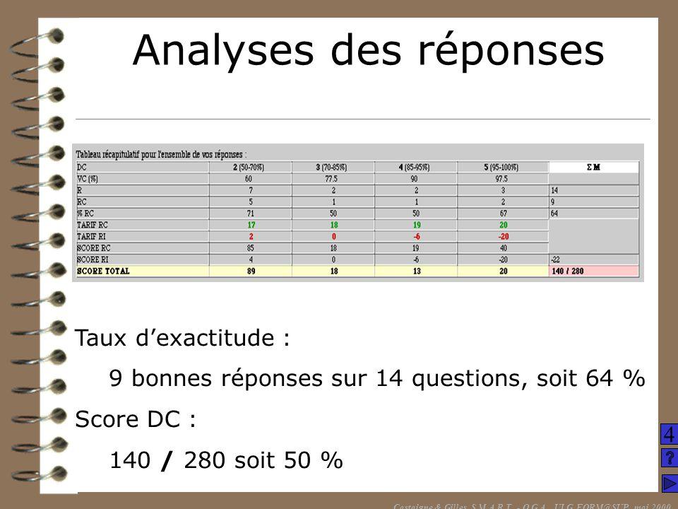 Taux dexactitude : 9 bonnes réponses sur 14 questions, soit 64 % Score DC : 140 / 280 soit 50 % Analyses des réponses Castaigne & Gilles, S.M.A.R.T. -