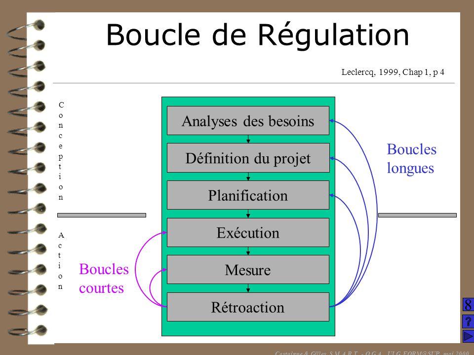 Boucle de Régulation Castaigne & Gilles, S.M.A.R.T. - O.G.A., ULG FORM@SUP, mai 2000 Analyses des besoins Définition du projet Planification Exécution