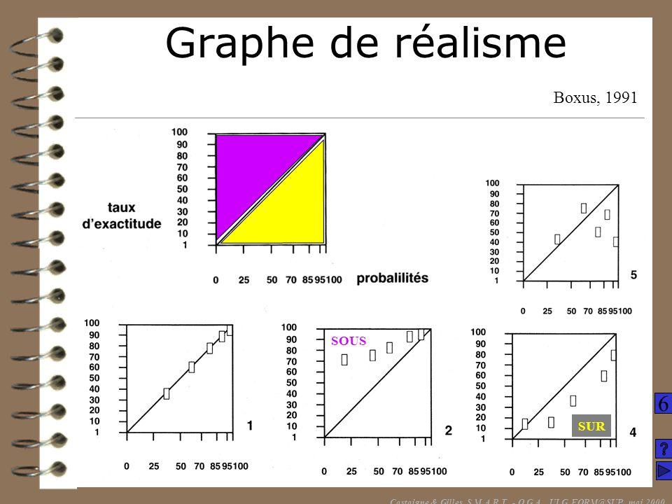 Graphe de réalisme Boxus, 1991 Castaigne & Gilles, S.M.A.R.T. - O.G.A., ULG FORM@SUP, mai 2000 SOUS SUR 6