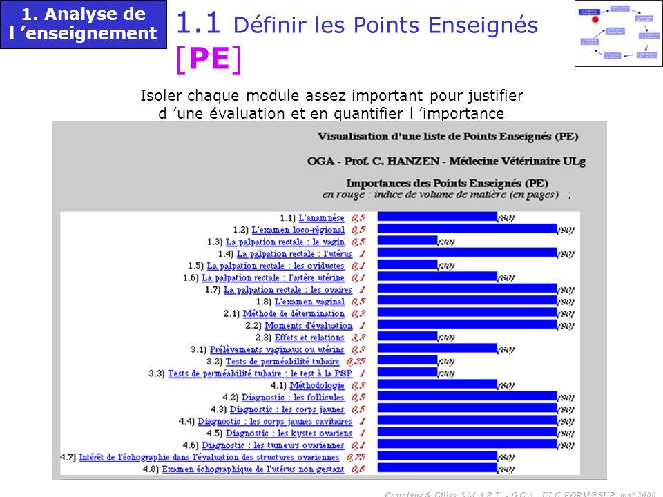 Isoler chaque module assez important pour justifier d une évaluation et en quantifier l importance 1.1 Définir les Points Enseignés [PE] 1. Analyse de