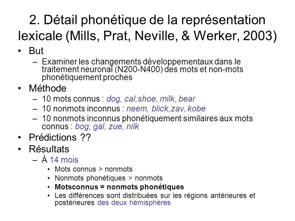 Le changement dans lefficacité du traitement des mots parlés est lié à des changements dans les patrons dactivations neuronales 1. Données sur mots co